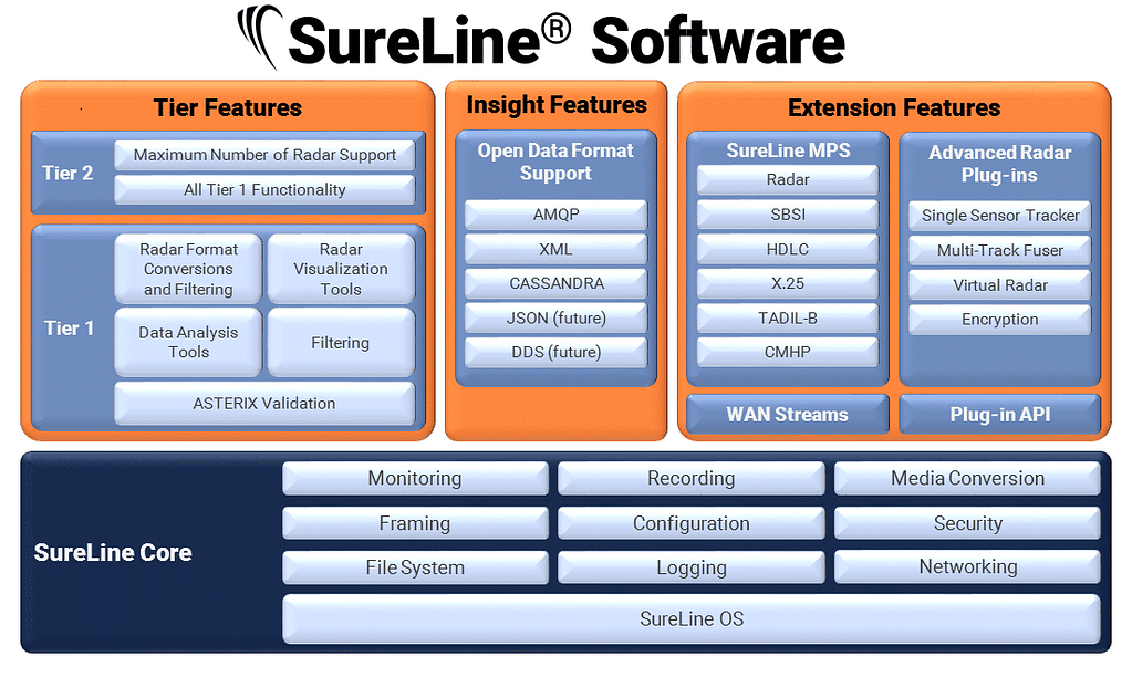 SureLine Data Flow Graphic
