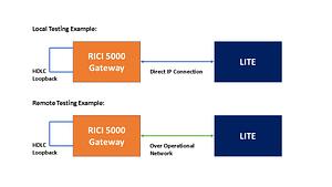 LITE testing example