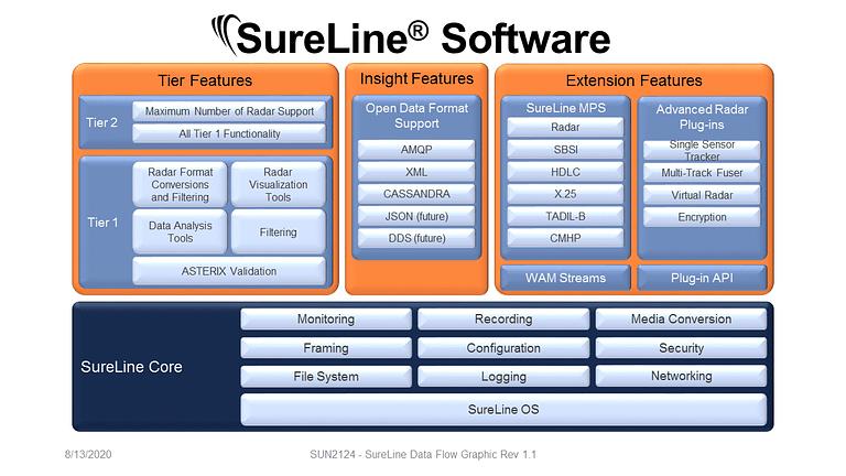Core Software