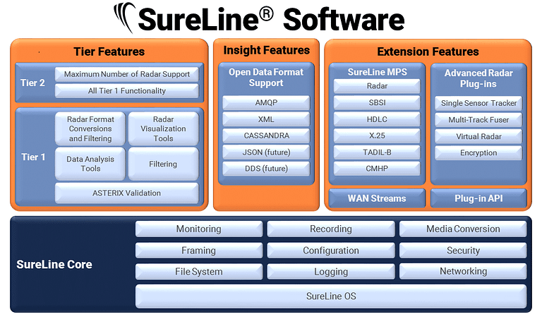 SureLine Data Flow Graphic